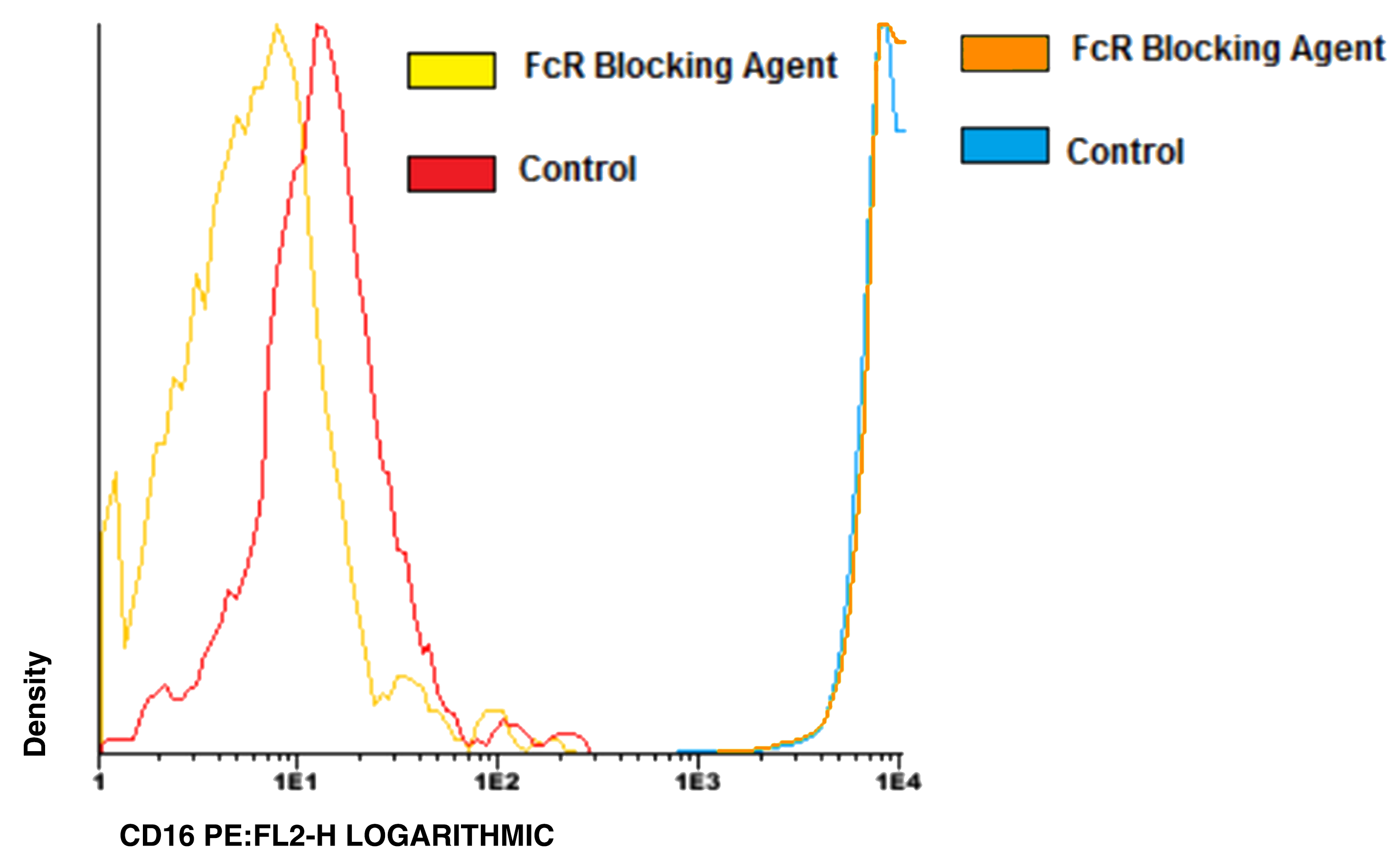 FcR Blocking Reagents