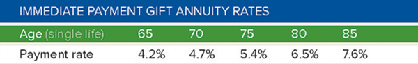 Chart: Immediate Payment Gift Annuity Rates. Call us for current rates.