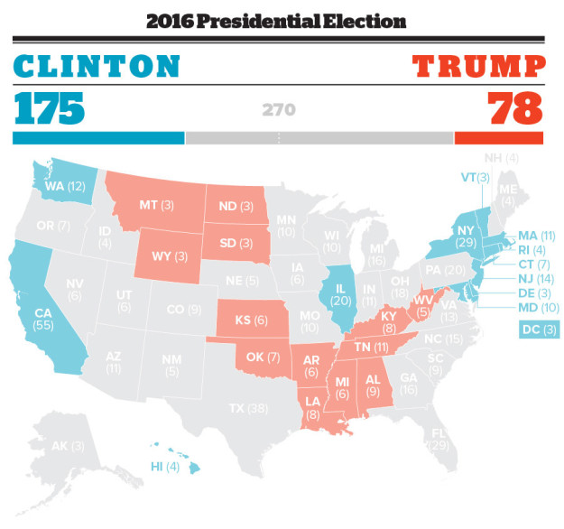 We'll be transparent about those expectations, and start the night with the map above — something you might recognize from 270toWin and other sites. We'll color in the states that we expect to go to either candidate, and have our electoral college tally reflect that starting point.