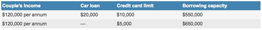 Table data showing borrowing capacity